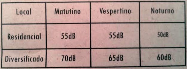 Tabela de volumes em decibéis